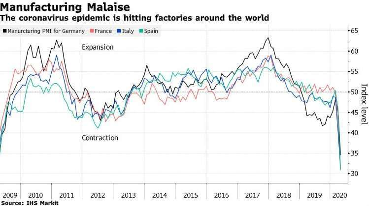歐元區各國 Markit 製造業 PMI 指數 (圖:Bloomberg)