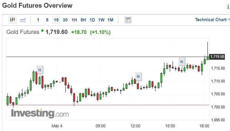 黃金期貨價格 15 分鐘 k 線圖