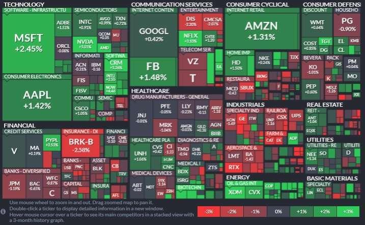 標普 11 大板塊僅 3 大板塊下滑,工業、金融和房地產領跌,能源股板塊 (3.71%) 領漲,其次為資訊科技和公用事業板塊。(圖片:Finviz)