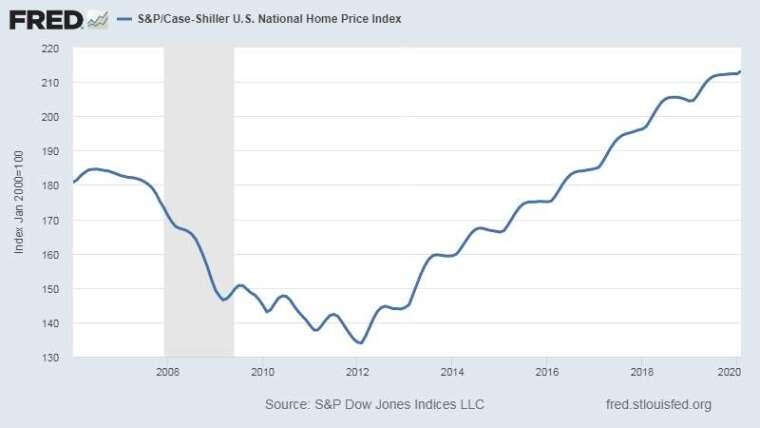 標普席勒全美房價指數 圖片:Fred