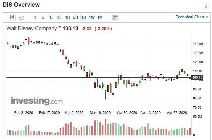 迪士尼股價 (圖片: INVESTING)