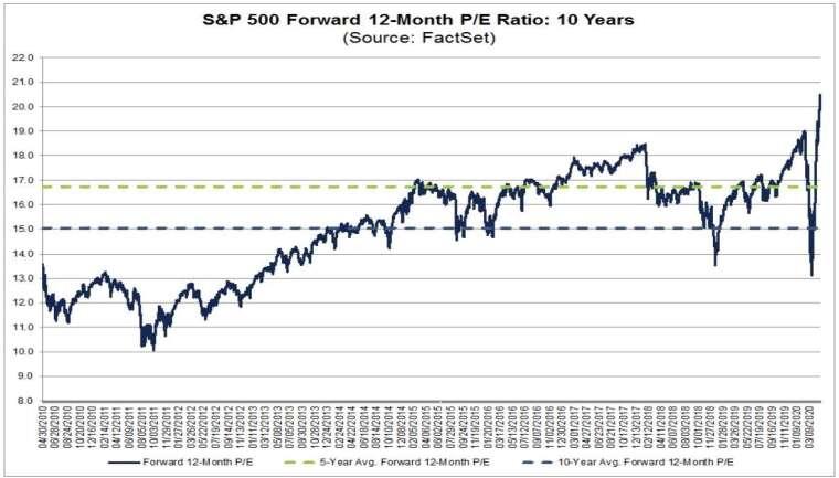 S&P500預估本益比 圖片:FactSet