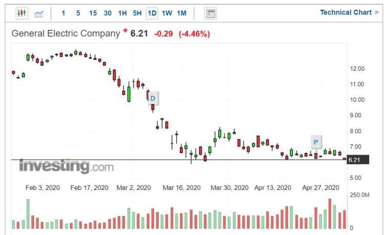 GE 股價走勢日線圖 (圖片:Investing.com)
