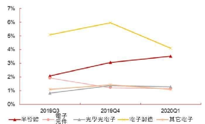 (資料來源: wind) 電子業 2020 年第一季配置比率變動