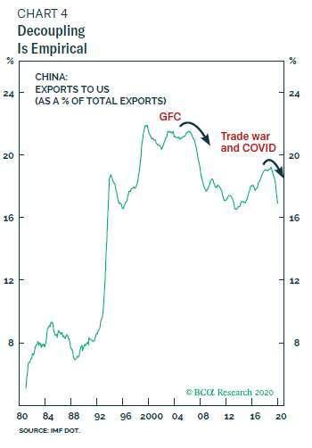 中國出口美國變化 (圖表取自 BCA research)