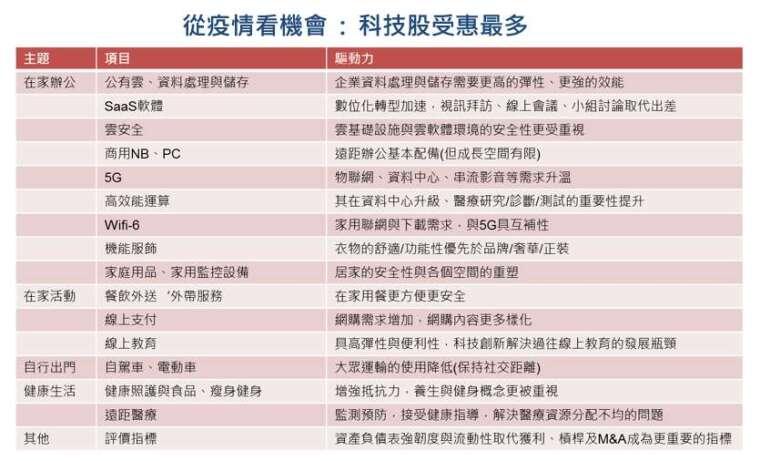 資料來源: 台新投信整理, 2020/4/13