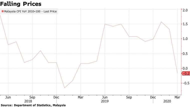 馬來西亞通膨年增率 圖片:Bloomberg
