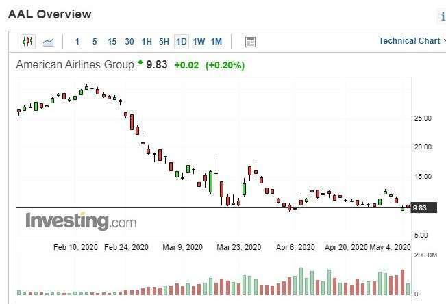 美國航空股價日 k 線圖