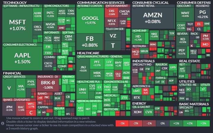 標普 11 大板塊僅金融板塊下滑,醫療保健板塊 (+2.15%) 領漲,其次為資訊科技和公用事業板塊。(圖片:Finviz)