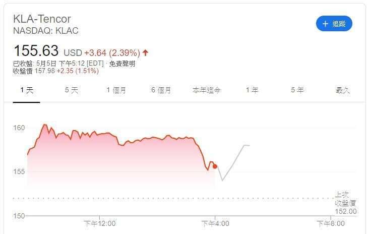 科磊股價 (圖片:Google)