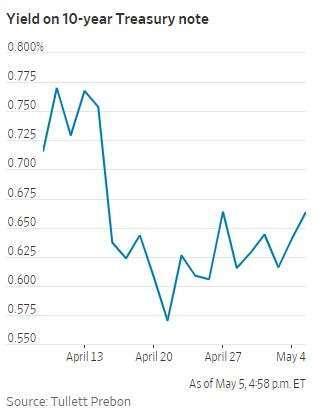 美債 10 年期殖利率(圖片:華爾街日報)