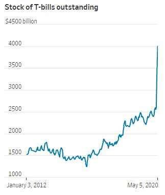 國庫券規模 (圖片: 華爾街日報)
