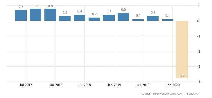 歐元區 GDP 季增率表現 圖片:tradingeconomics