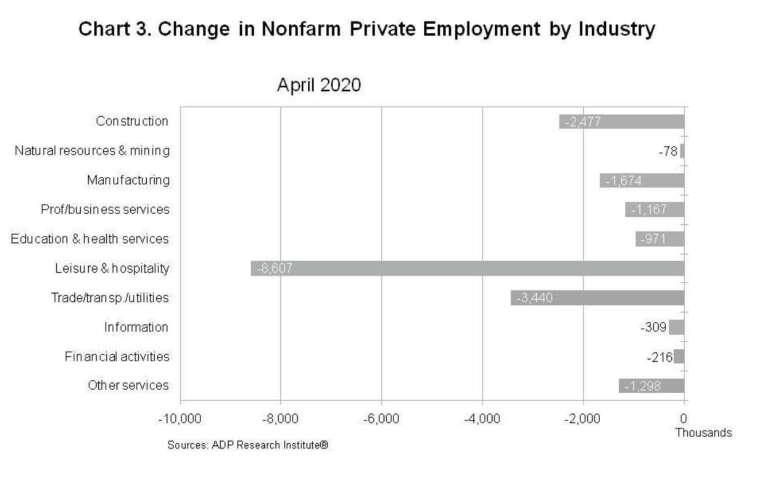 以產業類別來看,以休閒觀光及酒店餐飲業受衝最劇 (圖:ADP)