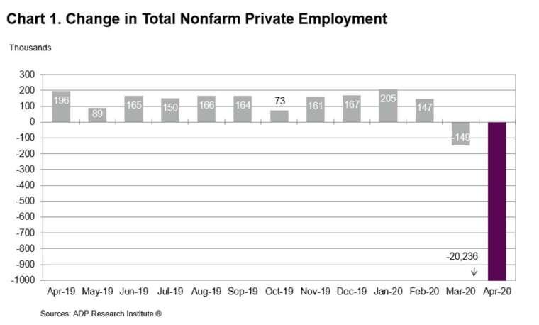 美國 4 月小非農新增就業大減超過 2000 萬人 (圖:ADP)