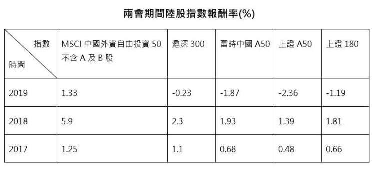 資料來源:彭博,中信投信整理;資料期間:2019/03/03-2019/03/15、2018/03/03-2018/03/15、2017/03/03-2017/03/15