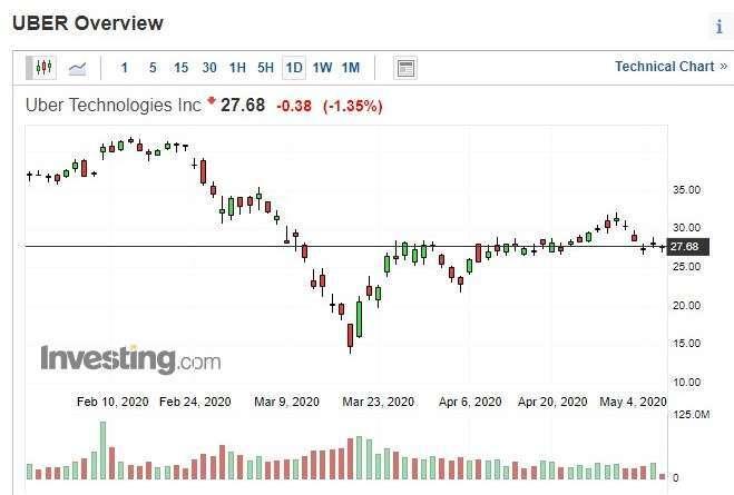 Uber 股價日 k 線圖