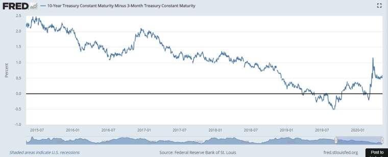 10 年期美債與 3 個月期國庫券之間的利差 (圖片:Fred)