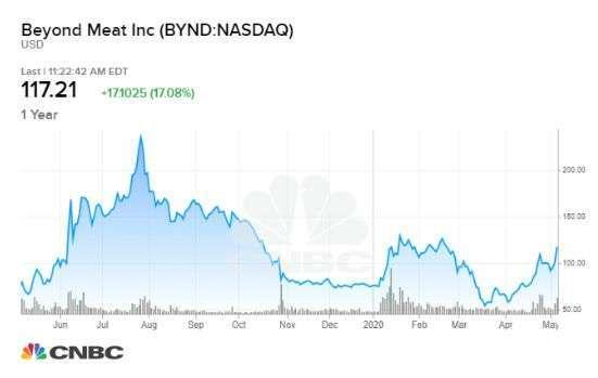 Beyond Meat 股價 (圖片:CNBC)