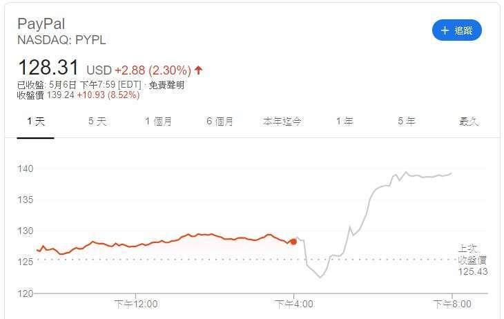 PayPal 股價 (圖片: Google)