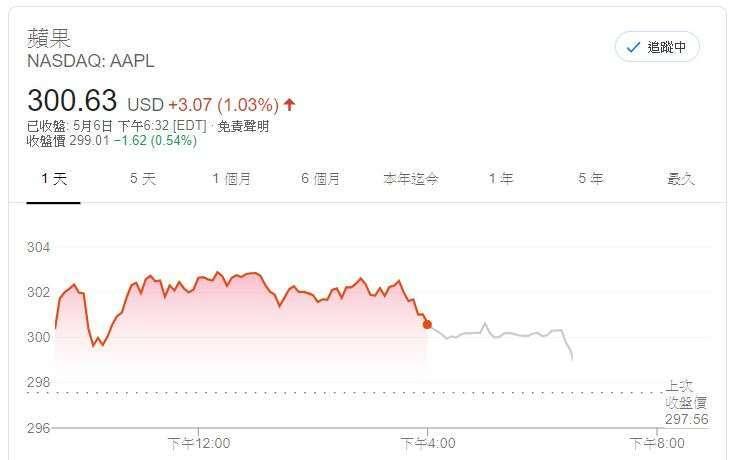 蘋果股價(圖片:Google)
