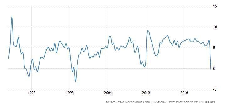 菲律賓 GDP 年增率 圖片:tradingeconomics