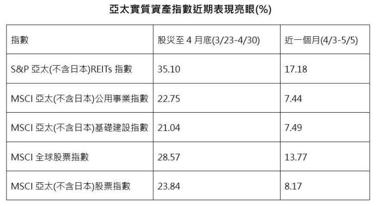 資料來源:彭博、中國信託投信整理;時間:2020/05。