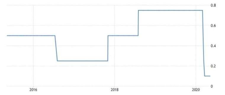 英國央行基準利率 (圖:Trading Economics)