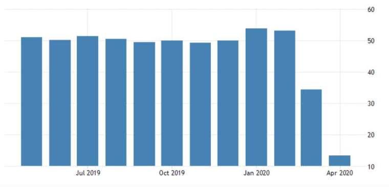 英國 Markit 服務業 PMI 指數 (圖:Trading Economics)