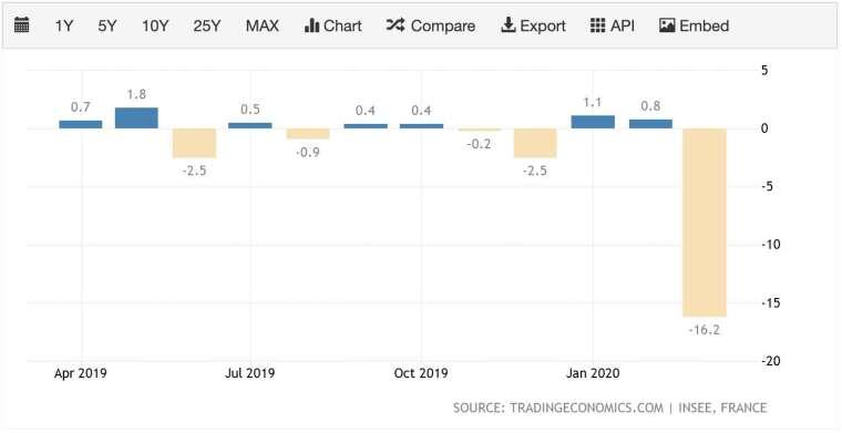 法國 3 月工業產值月減率達 16.2% (圖:Tradingeconomics)