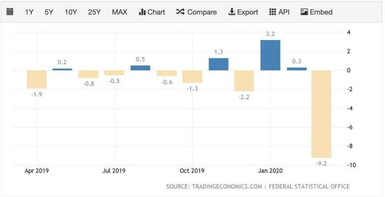 德國 3 月工業產值月減率達 9.2% (圖:Tradingeconomics)