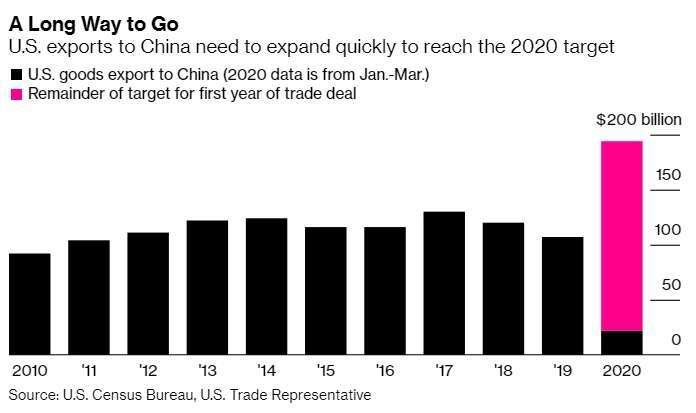 黑:美國出口至中國商品 紅:基於美中第一階段貿易協議,中國需完成的年度進口美國商品目標 圖片:Bloomberg