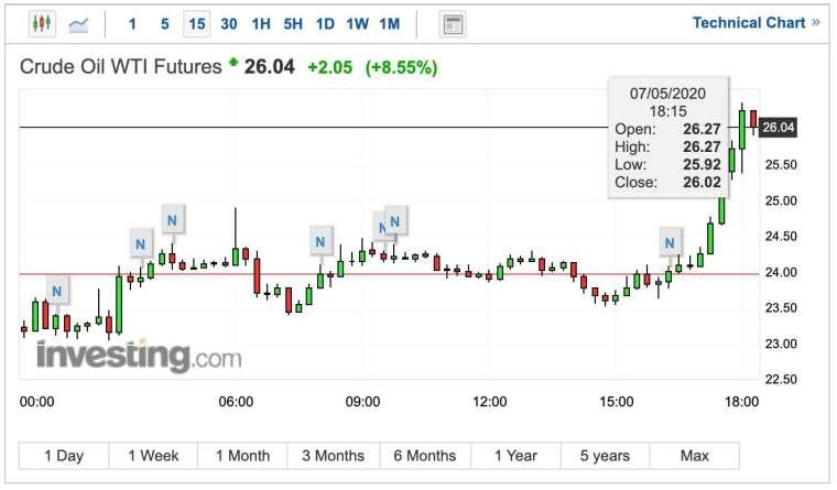 WTI 期貨價格 15 分鐘 K 線圖 (圖:Investing.com)