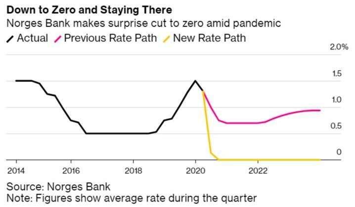 挪威央行基準利率 (圖:Bloomberg)