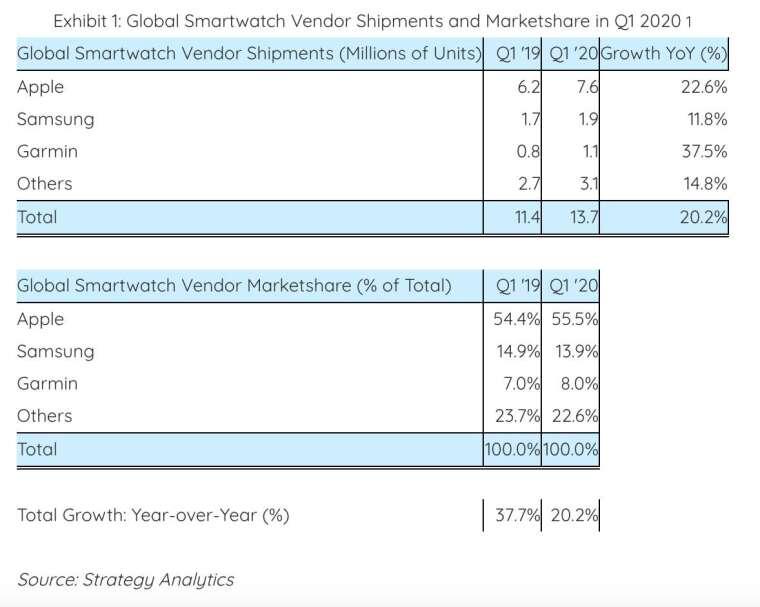 2020 年 Q1 全球智慧手錶市場出貨量和市佔率 (圖:Strategy Analytics)