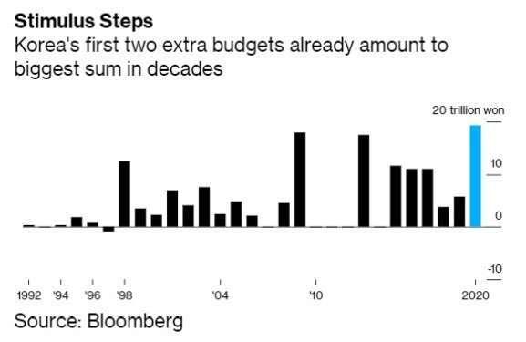 南韓第一、二輪的預算增加規模創下歷史高點 (圖:Bloomberg)