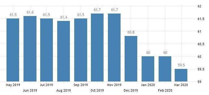 南韓就業率 (圖:Trading Economics)