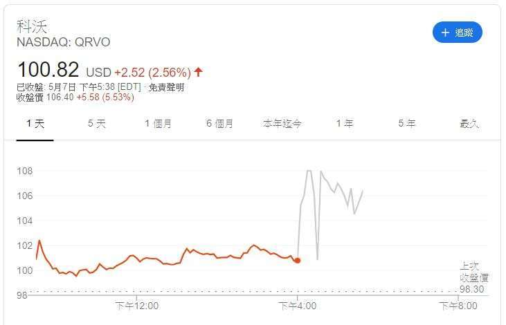 科沃股價 (圖片: Google)