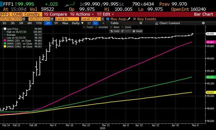 美國聯邦基金期貨 2021 年 1 月合約價格走勢圖。(圖片:forexlive)