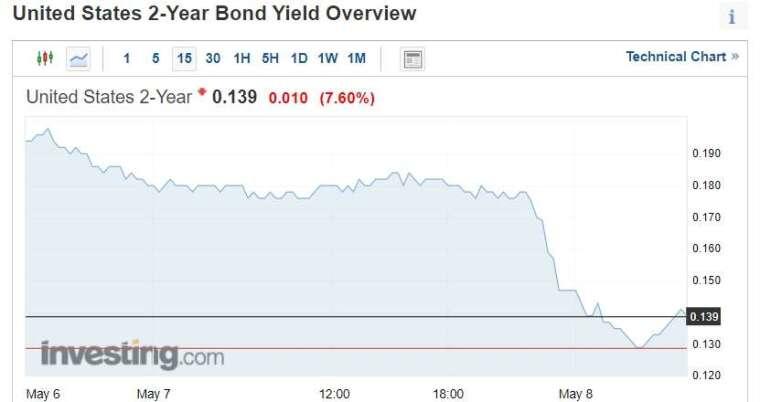 2 年期美債殖利率一度跌至歷史低點 0.1388% (圖片:investing)