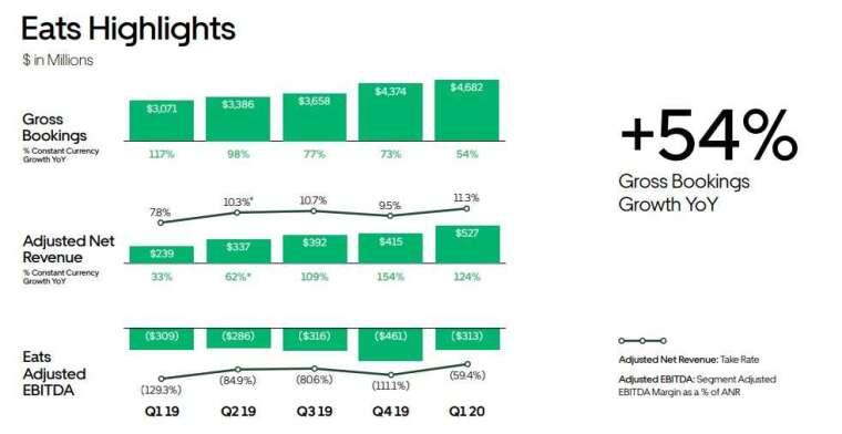 Uber Eats 訂單額 (圖片: UBER IR)
