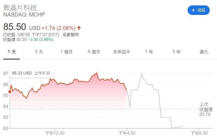 Microchip 股價走勢