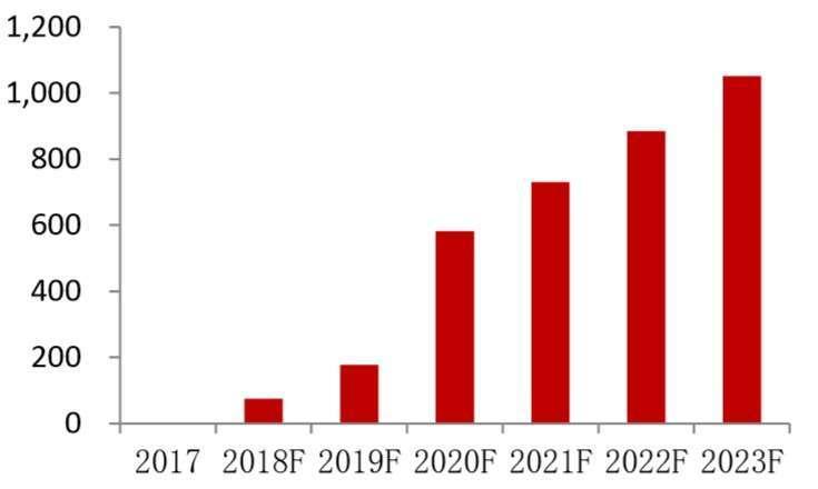(資料來源: LED inside,)2017~2023 年 Mini LED 市場規模預測 (百萬美元)