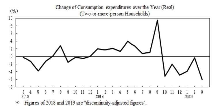 日本家庭消費支出走勢圖 (圖片來源:日本總務省)