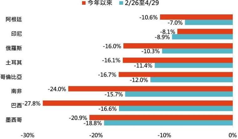 資料來源:Bloomberg,「鉅亨買基金」整理,資料日期: 2020/5/6。此資料僅為歷史數據模擬回測,不為未來投資獲利之保證,在不同指數走勢、比重與期間下,可能得到不同數據結果。