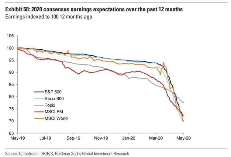 未來 12 個月預期獲利直線下修 (圖表取自 Zero Hedge)