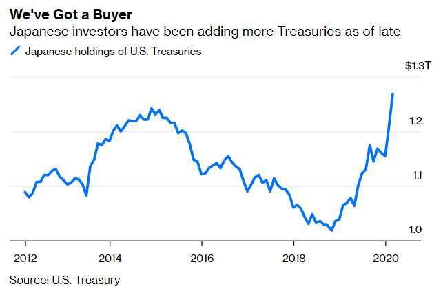 日本投資人美債持有量 (圖: Bloomberg)