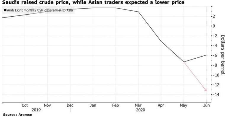 沙烏地阿美調漲 6 月亞洲原油報價。(來源:Bloomberg)