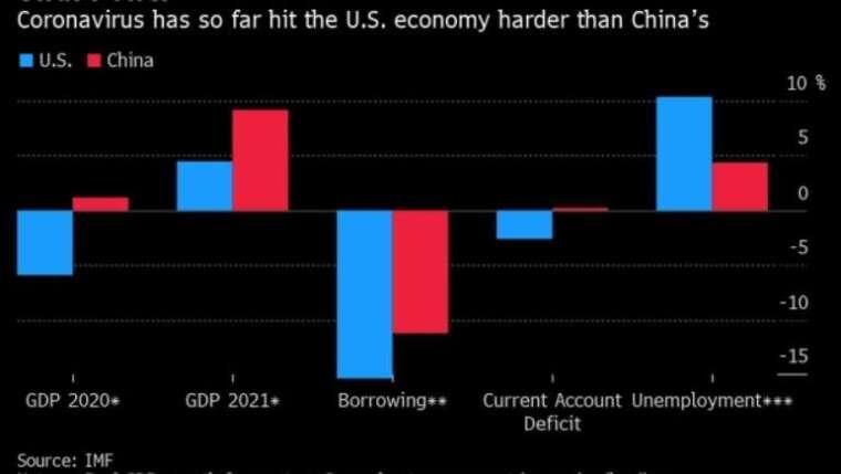 美忠義情對各項經濟影響 (圖: IMF&Bloomberg)