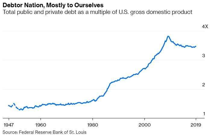 美國公共及私人債務佔整體 GDP 的比重 (圖:Bloomberg)